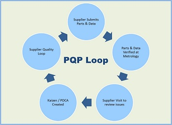 Feature 1 Chrysler Metrology PQP Loop.jpg