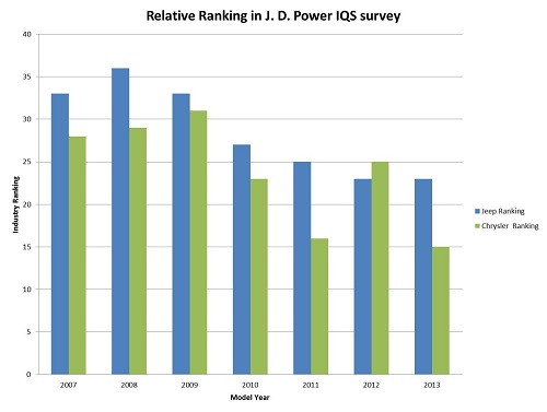 Feature 1 Chrysler Metrology Quality Survey Rankings.jpg