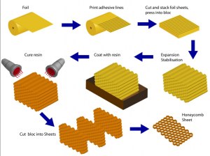 honeycomb-mfg-process-300x224.png