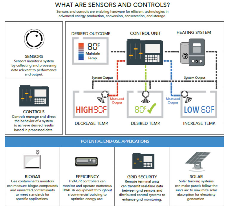 What-are-sensors-and-controls-768x708.jpg