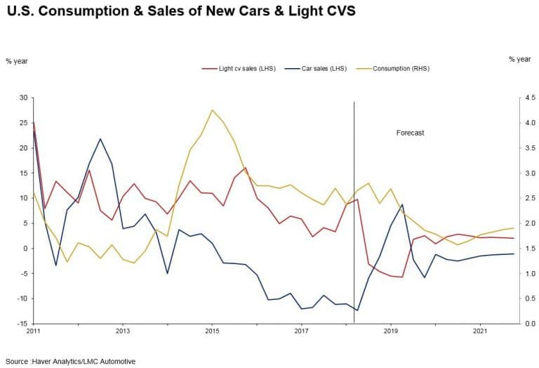 US-Consumption-and-Sales-768x524.jpg