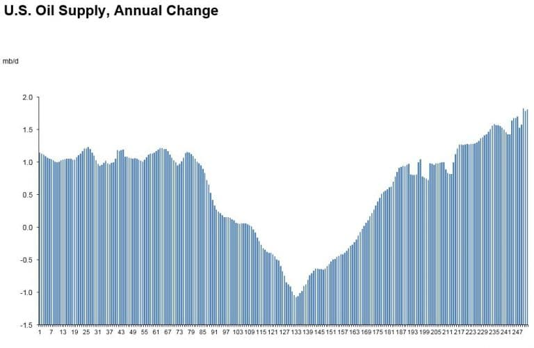 US-Oil-Supply-Annual-Change-768x500.jpg
