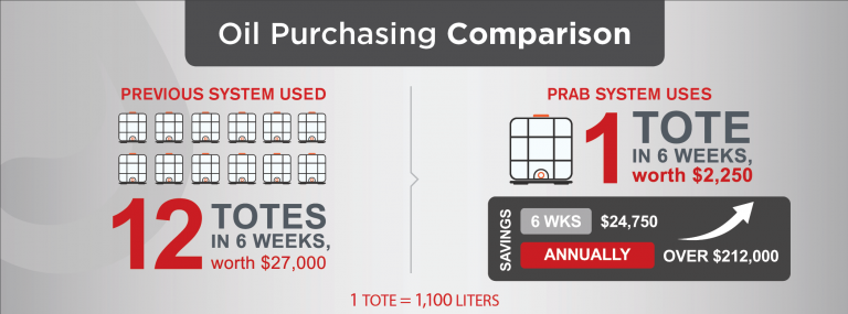 Image-3-Oil-Purchasing-Comparison-768x285.png