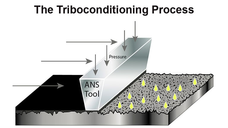 The_Triboconditioning_Process_768x432.jpg
