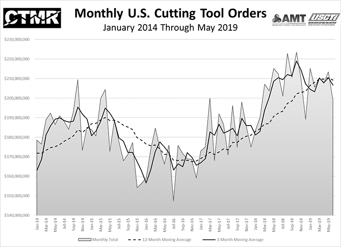 Monthly_US_Cutting_Tool_Orders.png