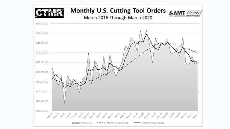 US Cutting Tool Orders March.JPG